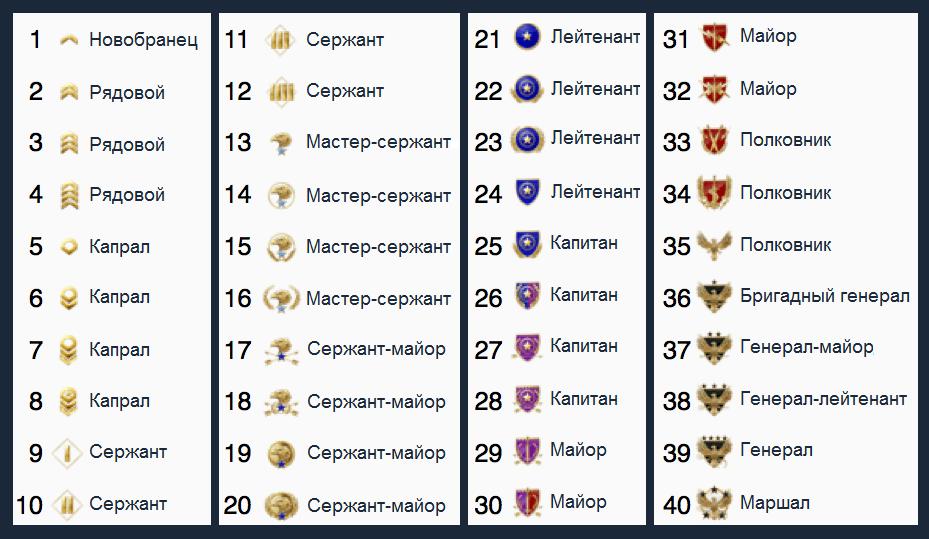 Zvaniya-i-rangi-cs-go-rus